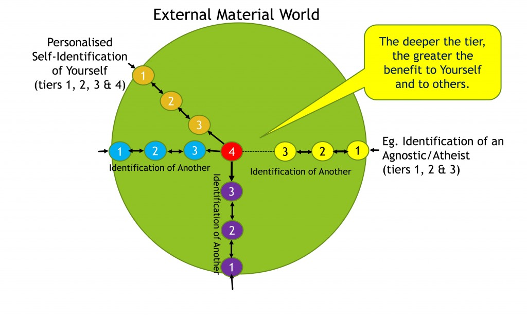 external world diagram